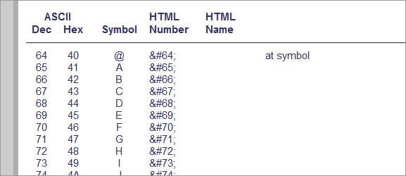 Tabela de códigos em HTML